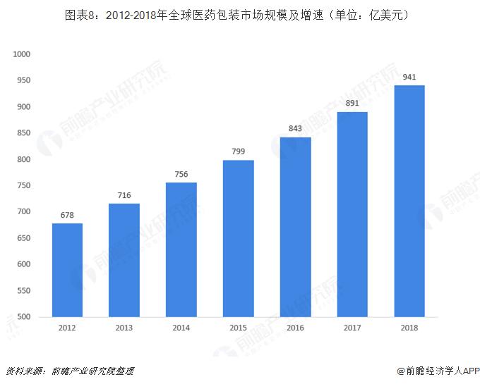图表8:2012-2018年全球医药包装市场规模及增速(单位:亿美元)