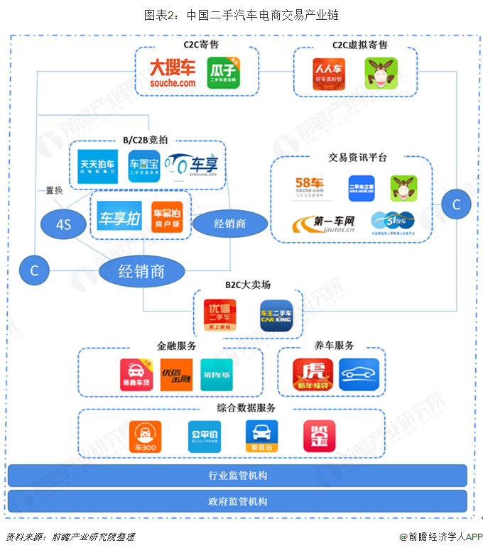 图表2:中国二手汽车电商交易产业链