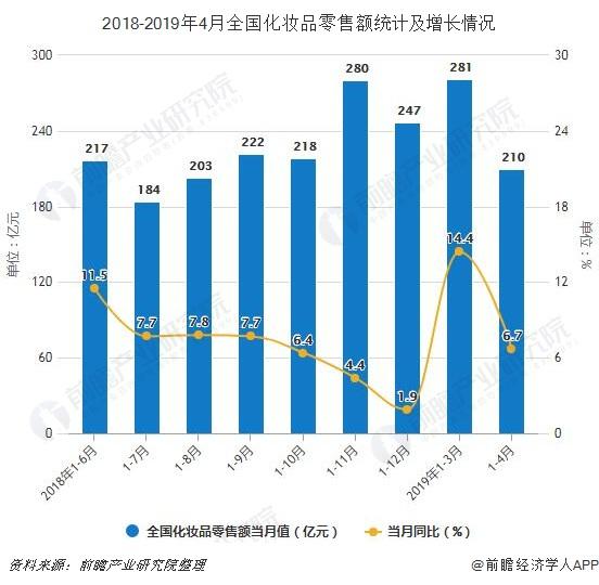2018-2019年4月全国化妆品零售额统计及增长情况