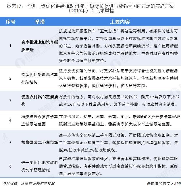 图表17:《进一步优化供给推动消费平稳增长促进形成强大国内市场的实施方案(2019年)》六项举措