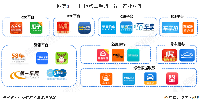 图表3:中国网络二手汽车行业产业图谱
