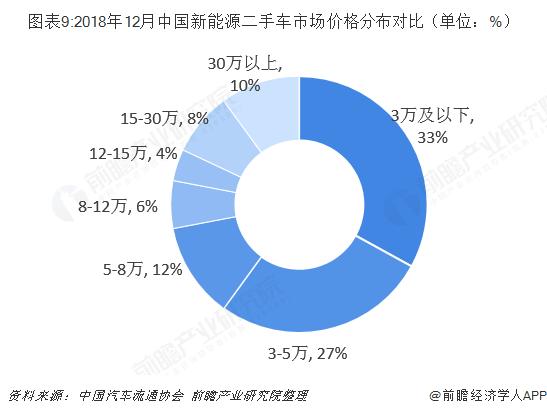 图表9:2018年12月中国新能源二手车市场价格分布对比(单位:%)