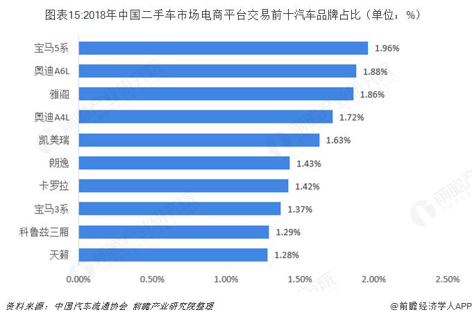 图表15:2018年中国二手车市场电商平台交易前十汽车品牌占比(单位:%)