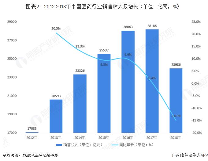 图表2:2012-2018年中国医药行业销售收入及增长(单位:亿元,%)