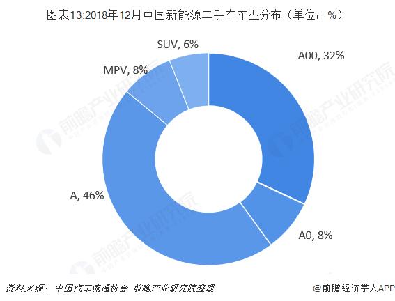 图表13:2018年12月中国新能源二手车车型分布(单位:%)