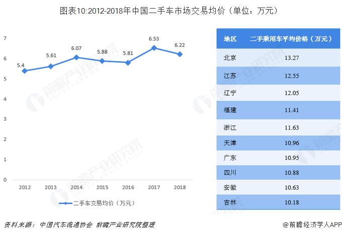 图表10:2012-2018年中国二手车市场交易均价(单位:万元)