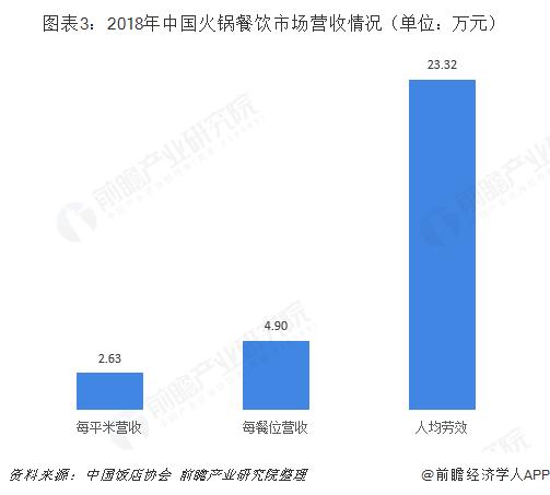图表3:2018年中国火锅餐饮市场营收情况(单位:万元)