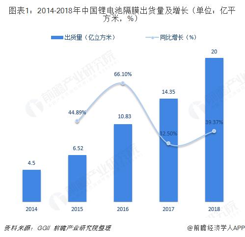 图表1:2014-2018年中国锂电池隔膜出货量及增长(单位:亿平方米,%)