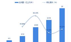 2018年<em>锂电池</em><em>隔膜</em>行业市场现状与发展趋势分析 湿法<em>隔膜</em>出货量大增【组图】