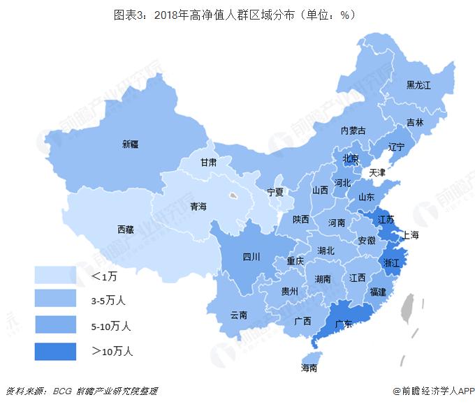 图表3:2018年高净值人群区域分布(单位:%)