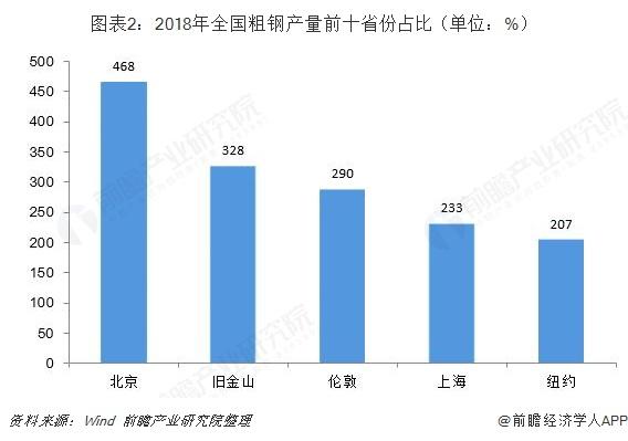 图表2:2018年全国粗钢产量前十省份占比(单位:%)