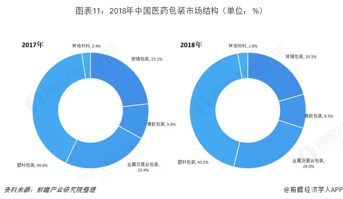 图表11:2018年中国医药包装市场结构(单位:%)