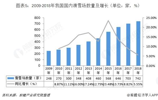 图表5:2009-2018年我国国内滑雪场数量及增长(单位:家,%)