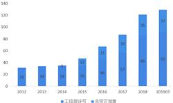 2019中国外商投资电信企业发展规模与市场趋势