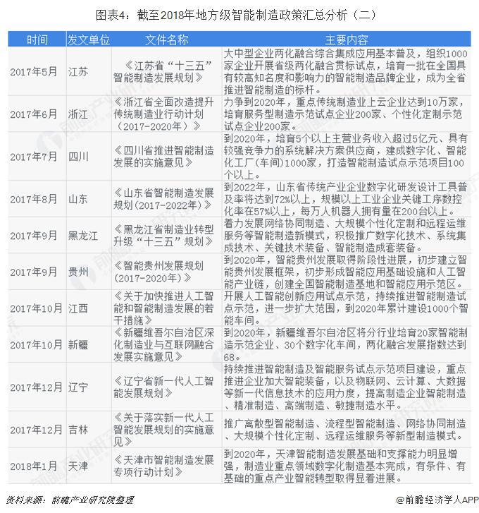 图表4:截至2018年地方级智能制造政策汇总分析(二)