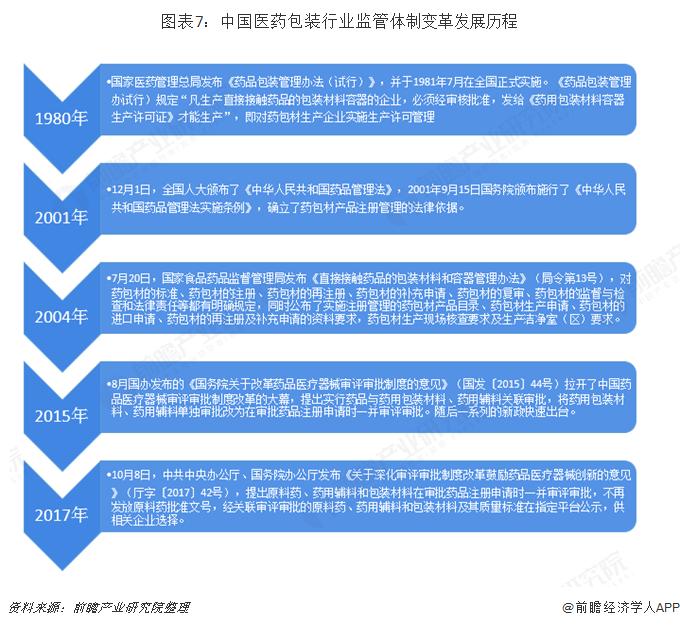 图表7:中国医药包装行业监管体制变革发展历程