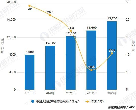 2019-2023年中国大数据产业市场规模统计及增长情况预测