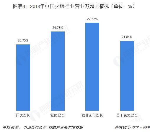 图表4:2018年中国火锅行业营业额增长情况(单位:%)