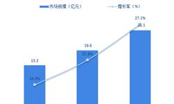 2018商业智能(BI)行业发展现状与市场竞争格局