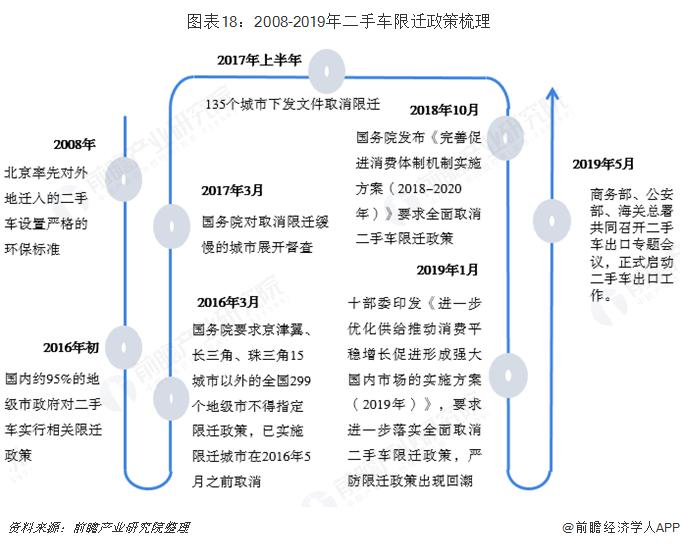 图表18:2008-2019年二手车限迁政策梳理