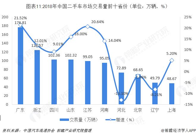 图表11:2018年中国二手车市场交易量前十省份(单位:万辆,%)