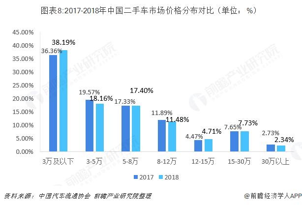 图表8:2017-2018年中国二手车市场价格分布对比(单位:%)