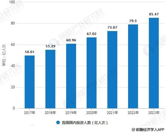 2017-2023年我国国内旅游人数情况及预测