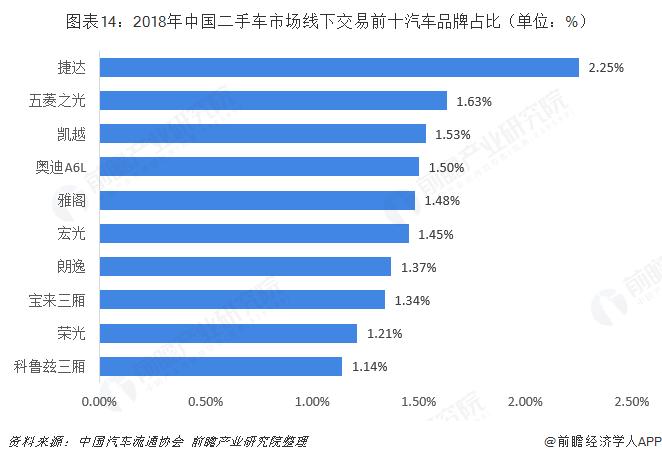 图表14:2018年中国二手车市场线下交易前十汽车品牌占比(单位:%)