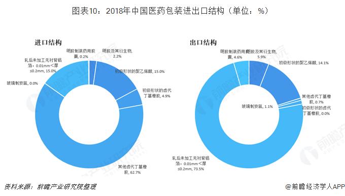 图表10:2018年中国医药包装进出口结构(单位:%)