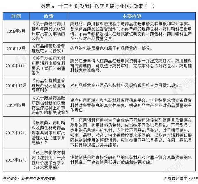 """图表5:""""十三五""""时期我国医药包装行业相关政策(一)"""