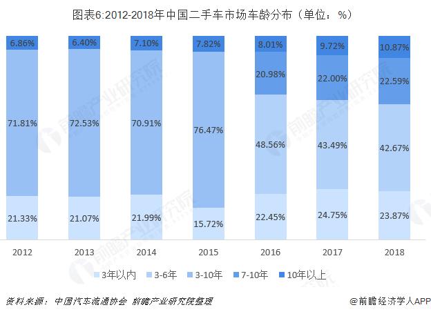 图表6:2012-2018年中国二手车市场车龄分布(单位:%)