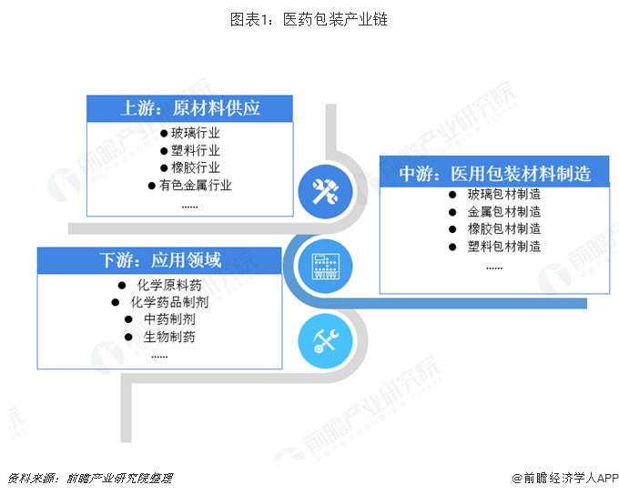 图表1:医药包装产业链