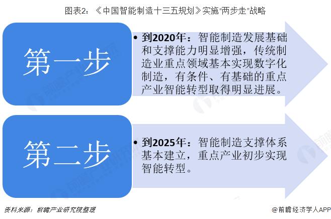 """图表2:《中国智能制造十三五规划》实施""""两步走""""战略"""