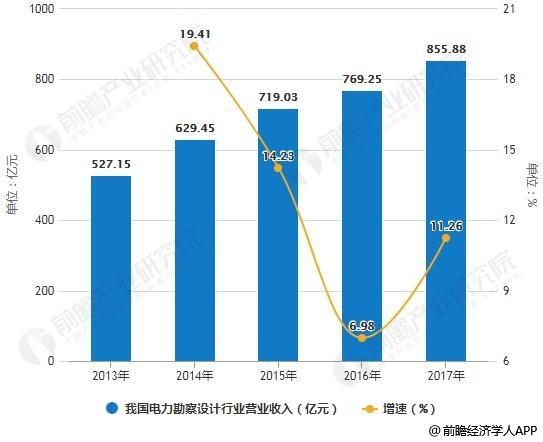 2013-2017年我国电力勘察设计行业营业收入统计及增长情况