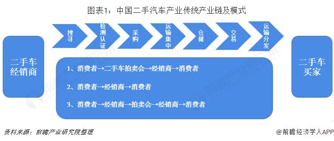 图表1:中国二手汽车产业传统产业链及模式