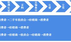 预见2019:《2019年中国二手汽车产业全景图谱》