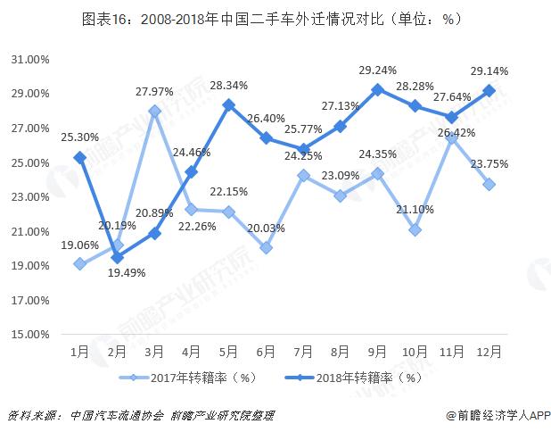 图表16:2008-2018年中国二手车外迁情况对比(单位:%)