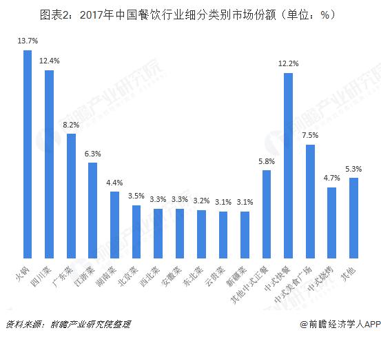 图表2:2017年中国餐饮行业细分类别市场份额(单位:%)
