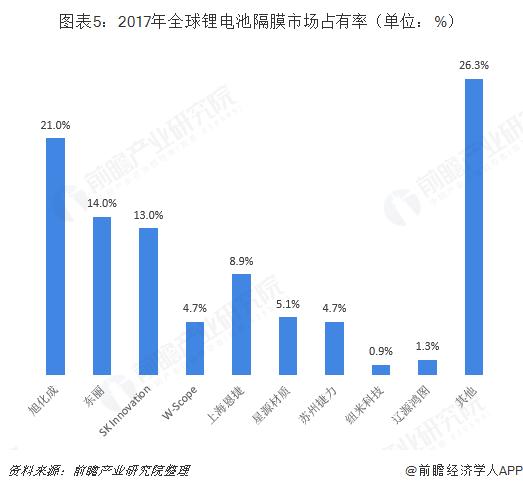 图表5:2017年全球锂电池隔膜市场占有率(单位:%)
