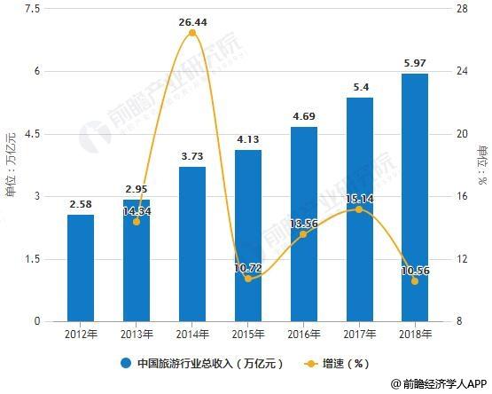 2012-2018年中国旅游行业总收入及增长情况