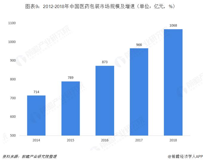 图表9:2012-2018年中国医药包装市场规模及增速(单位:亿元,%)
