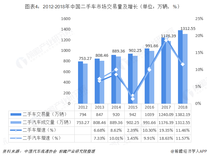图表4:2012-2018年中国二手车市场交易量及增长(单位:万辆,%)