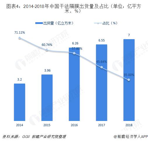 图表4:2014-2018年中国干法隔膜出货量及占比(单位:亿平方米,%)