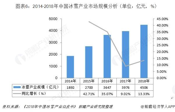 图表6:2014-2018年中国冰雪产业市场规模分析(单位:亿元,%)