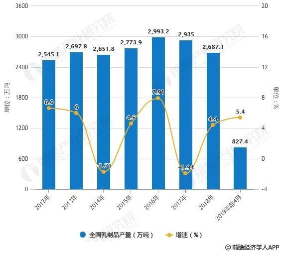 2012-2019年前4月全国乳制品产量统计及增长情况