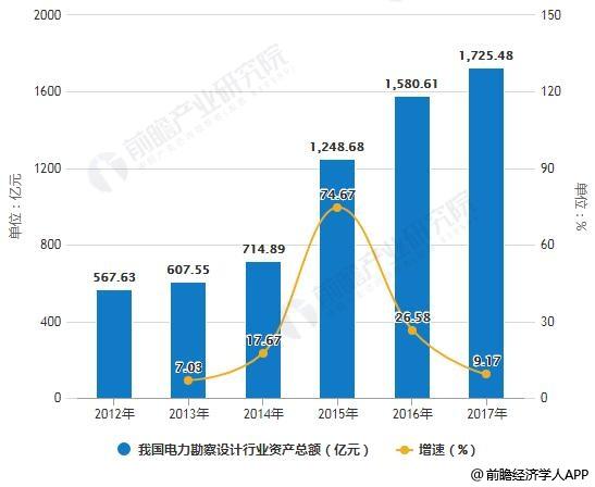 2012-2017年我国电力勘察设计行业资产总额统计及增长情况