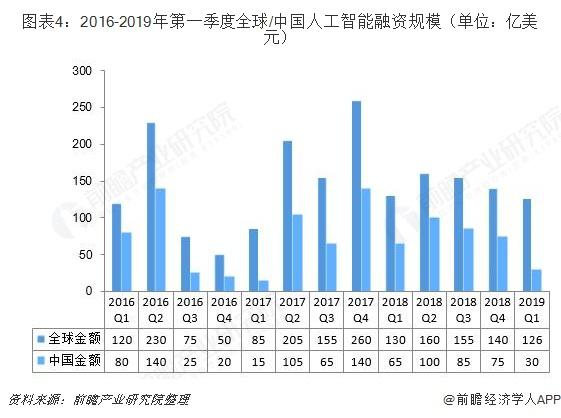 图表4:2016-2019年第一季度全球/中国人工智能融资规模(单位:亿美元)