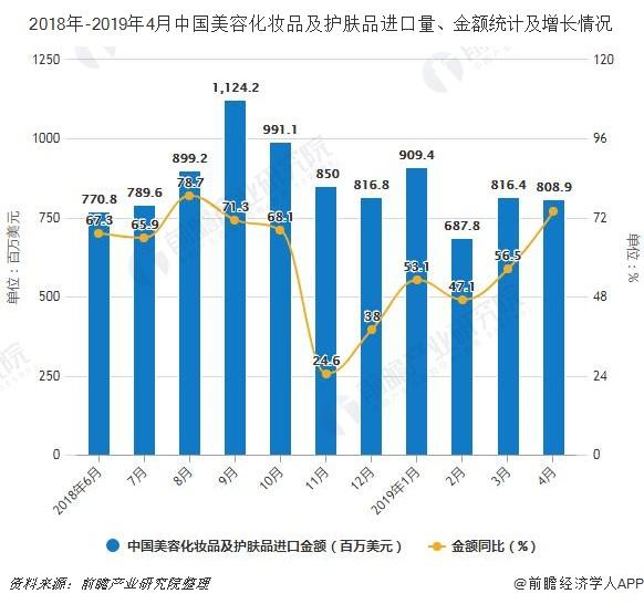 2018年-2019年4月中国美容化妆品及护肤品进口量、金额统计及增长情况