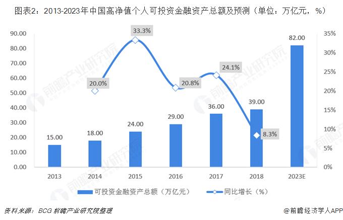 图表2:2013-2023年中国高净值个人可投资金融资产总额及预测(单位:万亿元,%)