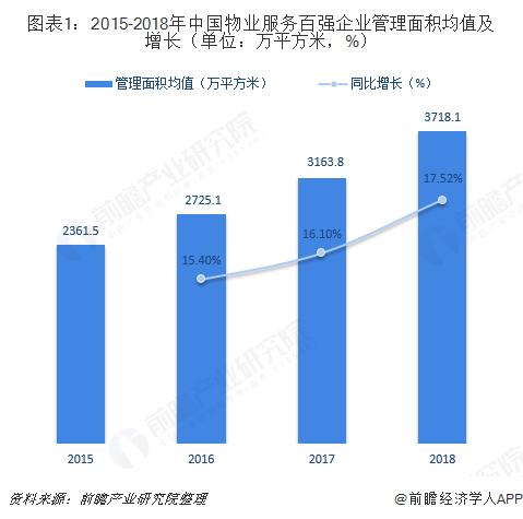 图表1:2015-2018年中国物业服务百强企业管理面积均值及增长(单位:万平方米,%)